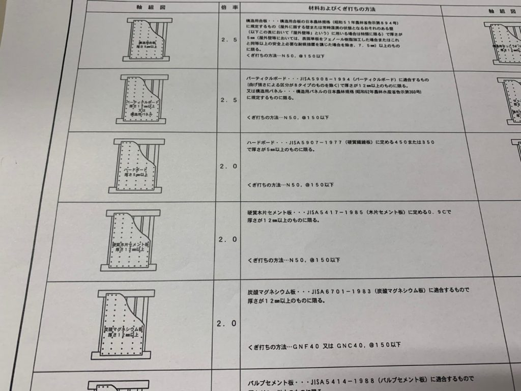 耐震等級について。