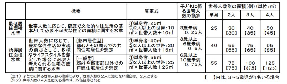 住生活基本計画における居住面積水準